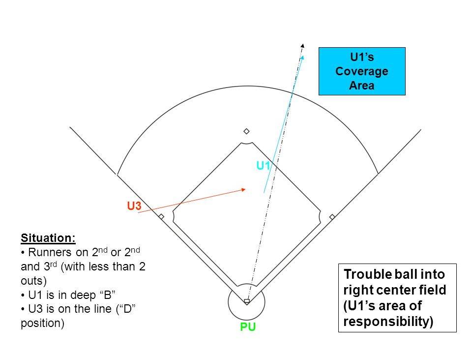 U1 U3 PU Trouble ball into right center field (U1s area of responsibility) Situation: Runners on 2 nd or 2 nd and 3 rd (with less than 2 outs) U1 is i