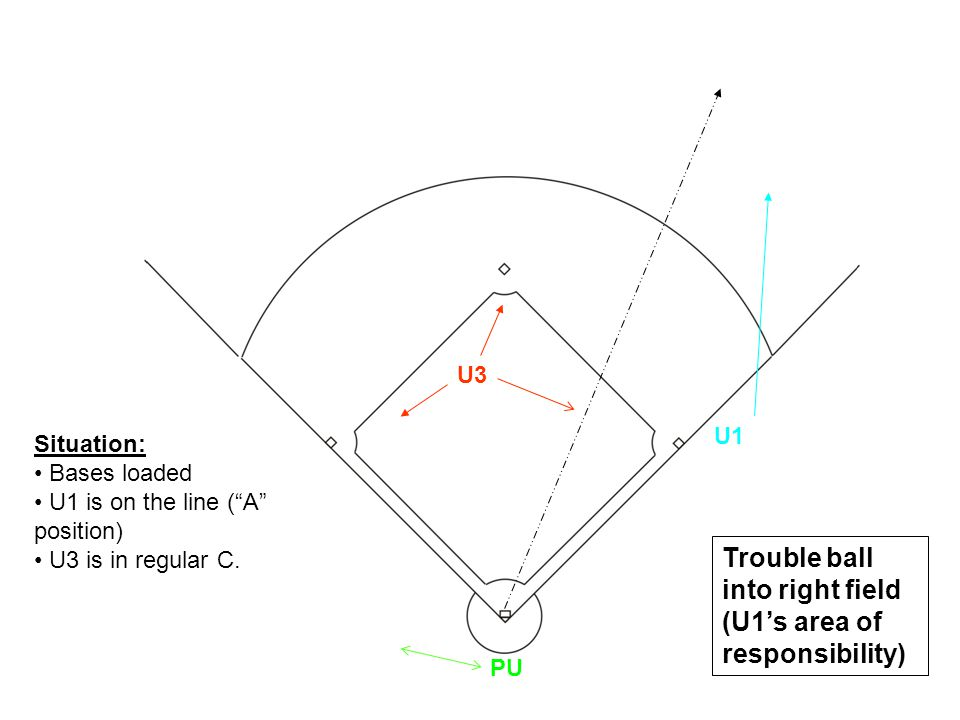 Situation: Bases loaded U1 is on the line (A position) U3 is in regular C. U1 U3 PU Trouble ball into right field (U1s area of responsibility)