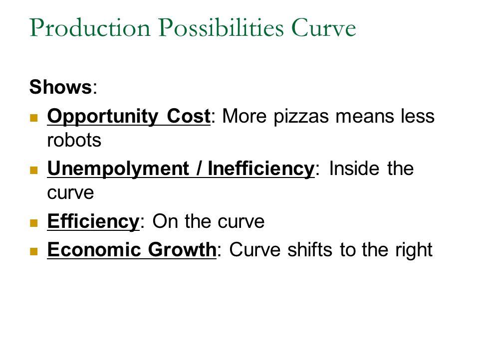 Redelsheimers Graphs to Know AP Macro Review Copyright 2005 Q Q Robots (thousands) Pizzas (thousands) 14 13 12 11 10 9 8 7 6 5 4 3 2 1 1 2 3 4 5 6 7 8 A B C D E W Attainable but Inefficient Unattainable Attainable & Efficient PRODUCTION POSSIBILITIES