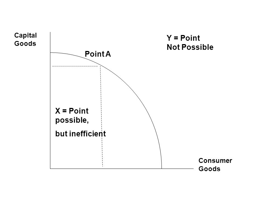 Production Possibilities Curve Illustrates scarcity, choices & opportunity costs Points on the curve show production amounts possible for 2 goods Capital goods Consumer Goods Point A