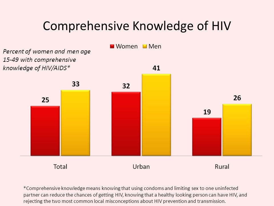 Comprehensive Knowledge of HIV Percent of women and men age with comprehensive knowledge of HIV/AIDS* *Comprehensive knowledge means knowing that using condoms and limiting sex to one uninfected partner can reduce the chances of getting HIV, knowing that a healthy looking person can have HIV, and rejecting the two most common local misconceptions about HIV prevention and transmission.