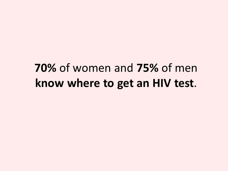 70% of women and 75% of men know where to get an HIV test.
