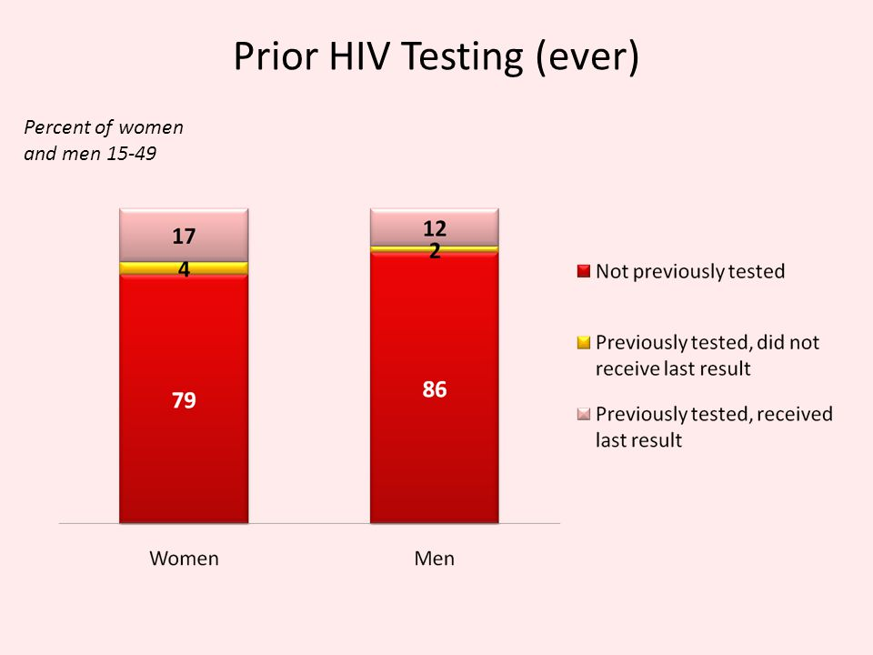 Prior HIV Testing (ever) Percent of women and men 15-49