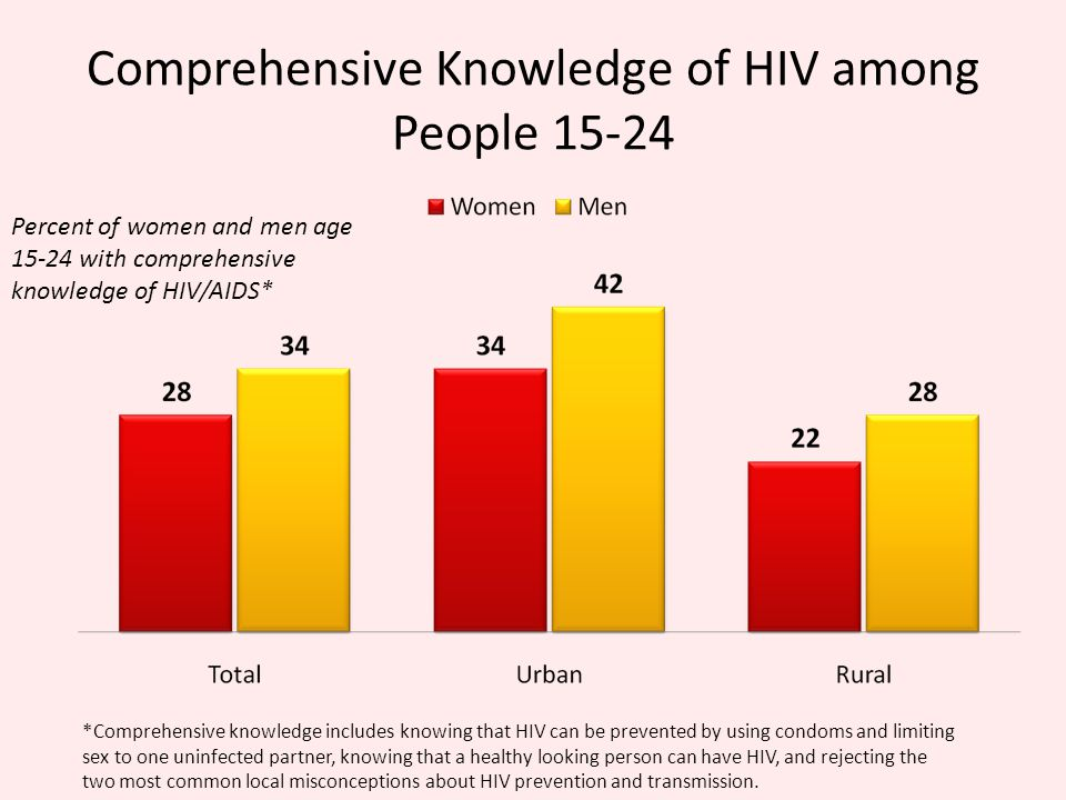 Comprehensive Knowledge of HIV among People Percent of women and men age with comprehensive knowledge of HIV/AIDS* *Comprehensive knowledge includes knowing that HIV can be prevented by using condoms and limiting sex to one uninfected partner, knowing that a healthy looking person can have HIV, and rejecting the two most common local misconceptions about HIV prevention and transmission.