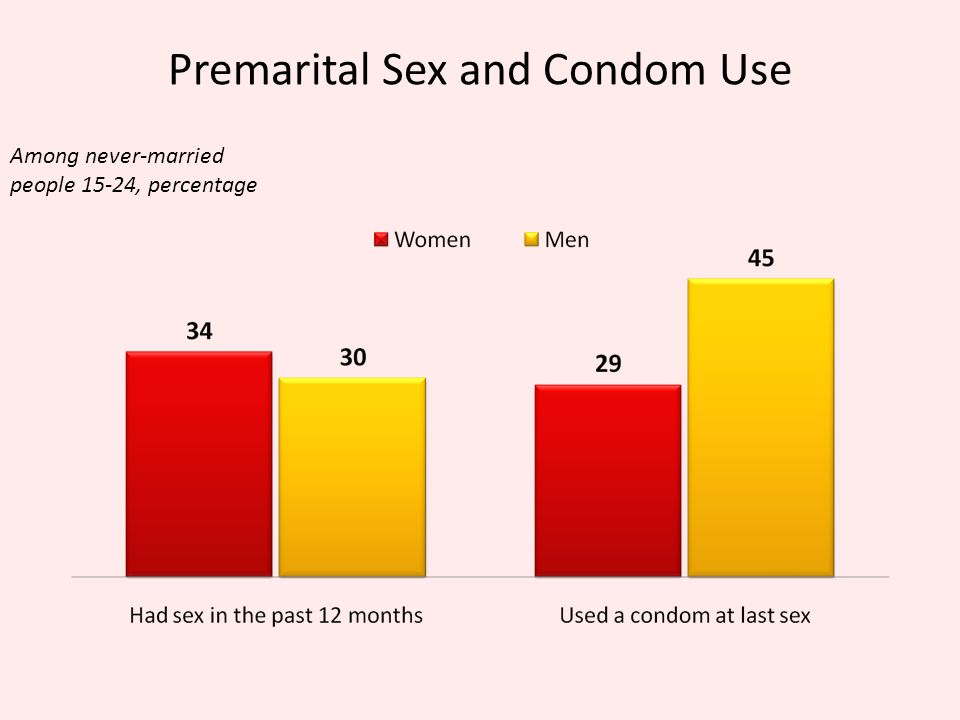 Premarital Sex and Condom Use Among never-married people 15-24, percentage