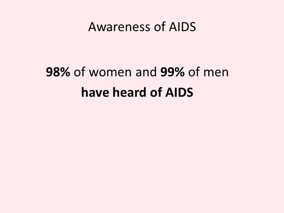 Awareness of AIDS 98% of women and 99% of men have heard of AIDS