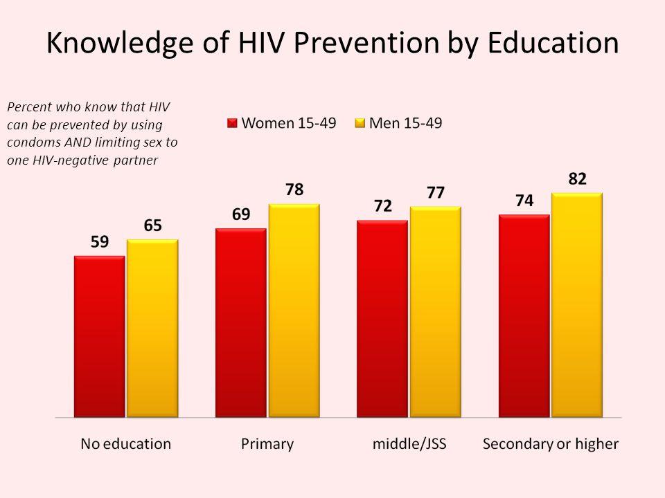 Knowledge of HIV Prevention by Education Percent who know that HIV can be prevented by using condoms AND limiting sex to one HIV-negative partner