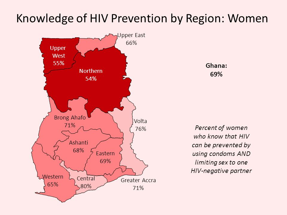 Knowledge of HIV Prevention by Region: Women Percent of women who know that HIV can be prevented by using condoms AND limiting sex to one HIV-negative
