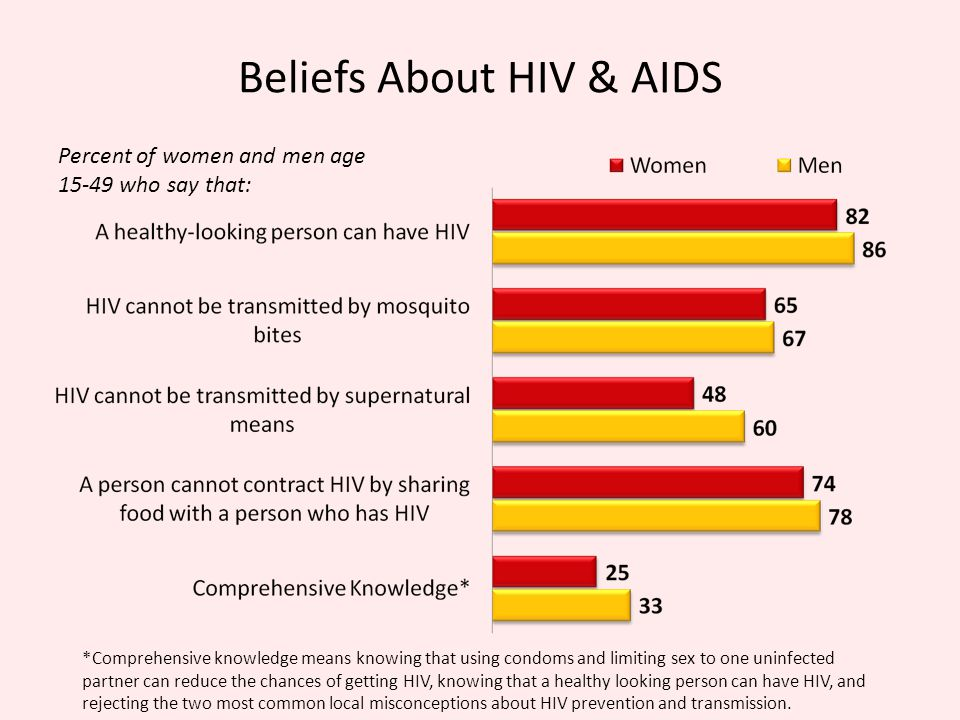 Beliefs About HIV & AIDS Percent of women and men age 15-49 who say that: *Comprehensive knowledge means knowing that using condoms and limiting sex to one uninfected partner can reduce the chances of getting HIV, knowing that a healthy looking person can have HIV, and rejecting the two most common local misconceptions about HIV prevention and transmission.