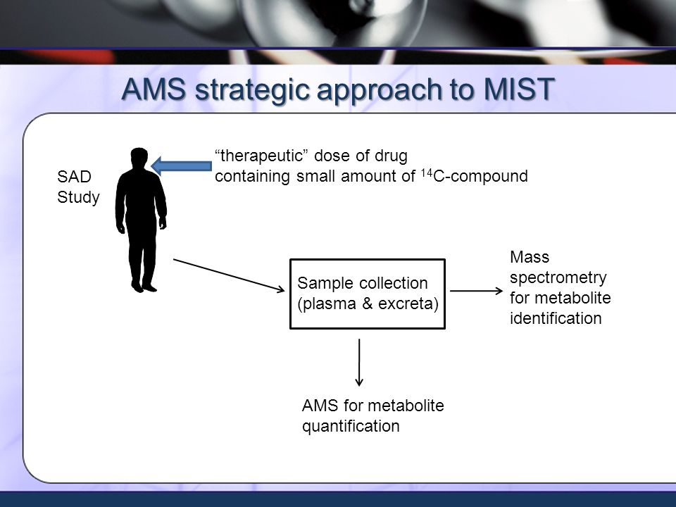 Xceleron - all rights reserved ©2009 AMS strategic approach to MIST therapeutic dose of drug containing small amount of 14 C-compound SAD Study Sample collection (plasma & excreta) Mass spectrometry for metabolite identification AMS for metabolite quantification