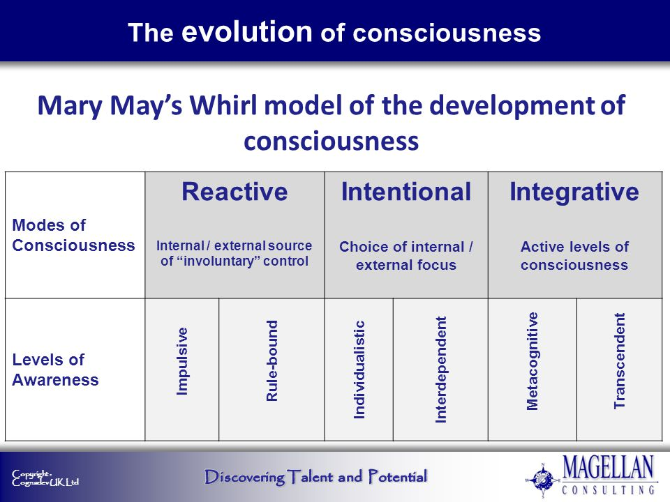 Copyright : Cognadev UK Ltd Mary Mays Whirl model of the development of consciousness Modes of Consciousness Reactive Internal / external source of in