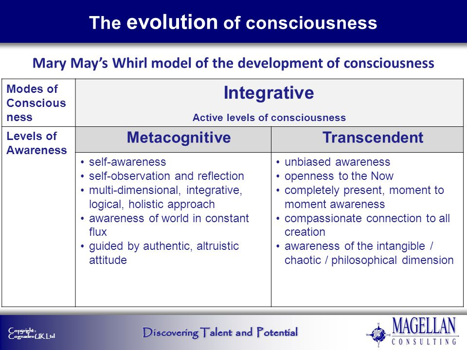 Copyright : Cognadev UK Ltd Mary Mays Whirl model of the development of consciousness Modes of Conscious ness Integrative Active levels of consciousne