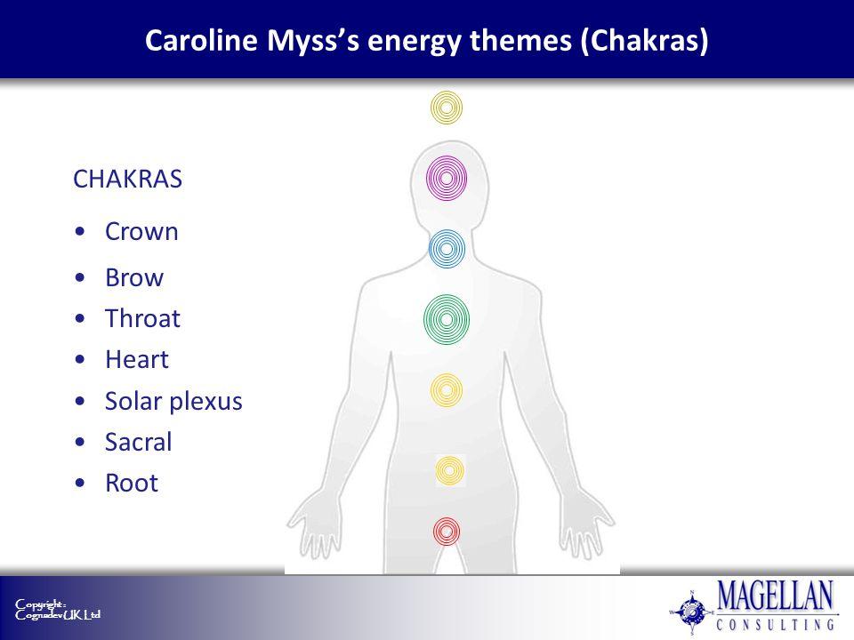 Copyright : Cognadev UK Ltd Caroline Mysss energy themes (Chakras) CHAKRAS Crown Brow Throat Heart Solar plexus Sacral Root