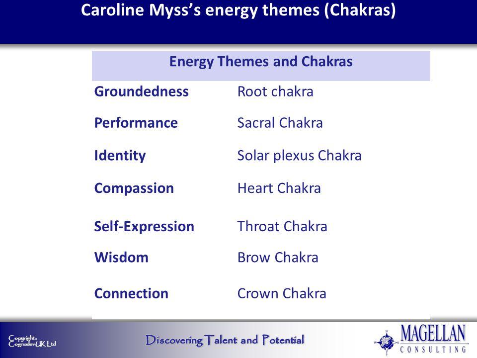 Copyright : Cognadev UK Ltd Caroline Mysss energy themes (Chakras) Energy Themes and Chakras Groundedness Root chakra PerformanceSacral Chakra Identit