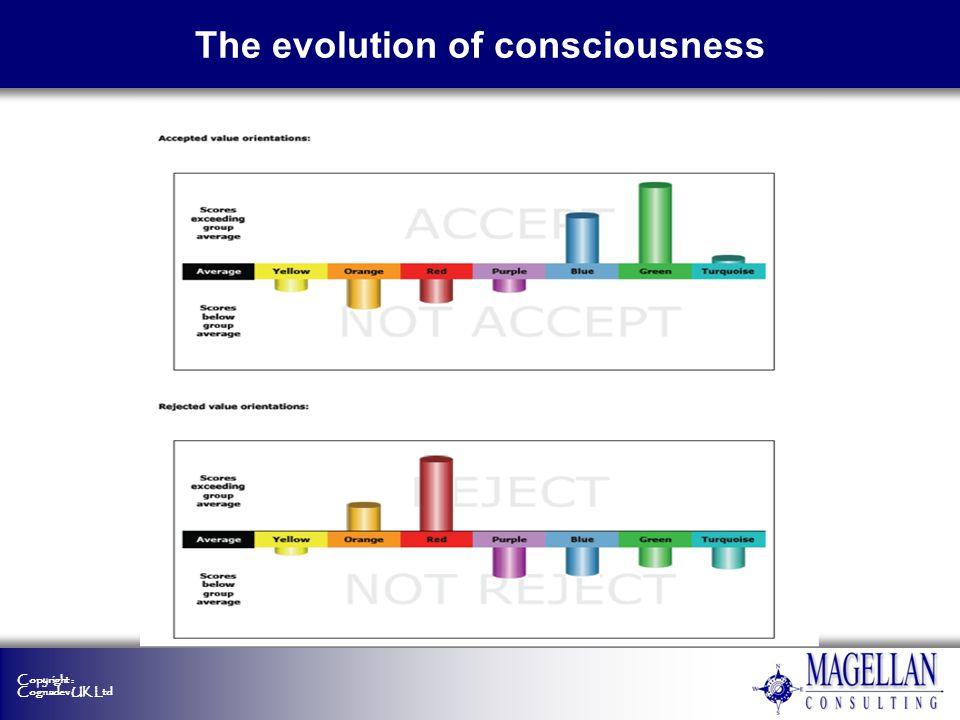 Copyright : Cognadev UK Ltd The evolution of consciousness