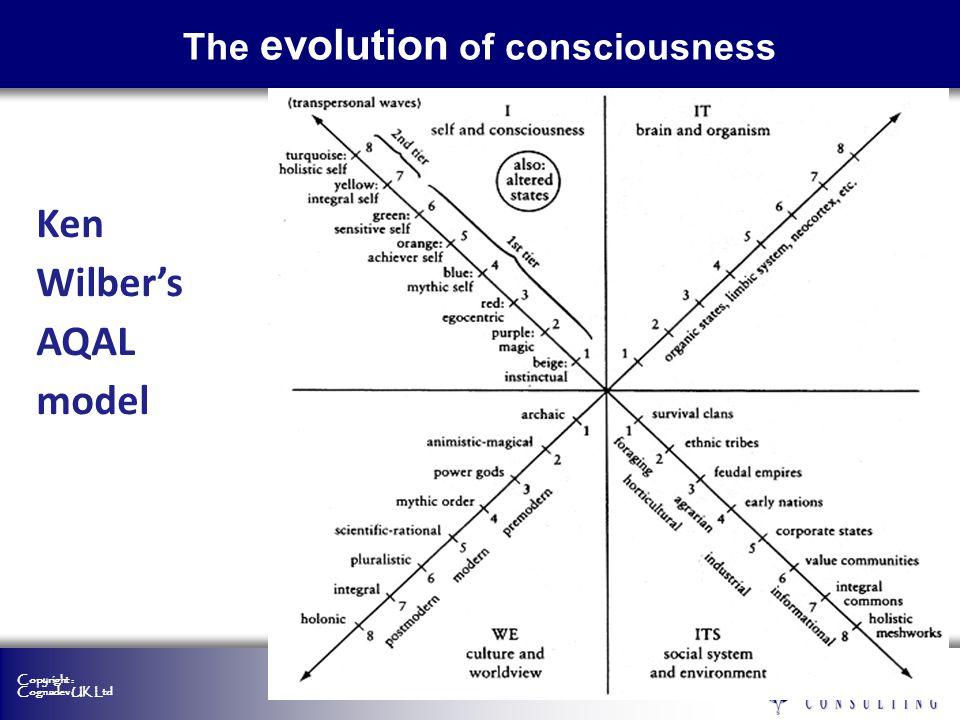 Copyright : Cognadev UK Ltd Ken Wilbers AQAL model The evolution of consciousness