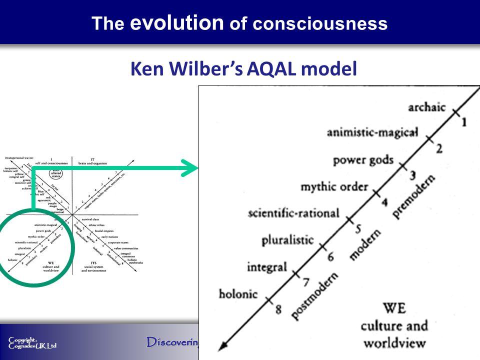 Copyright : Cognadev UK Ltd The evolution of consciousness Ken Wilbers AQAL model