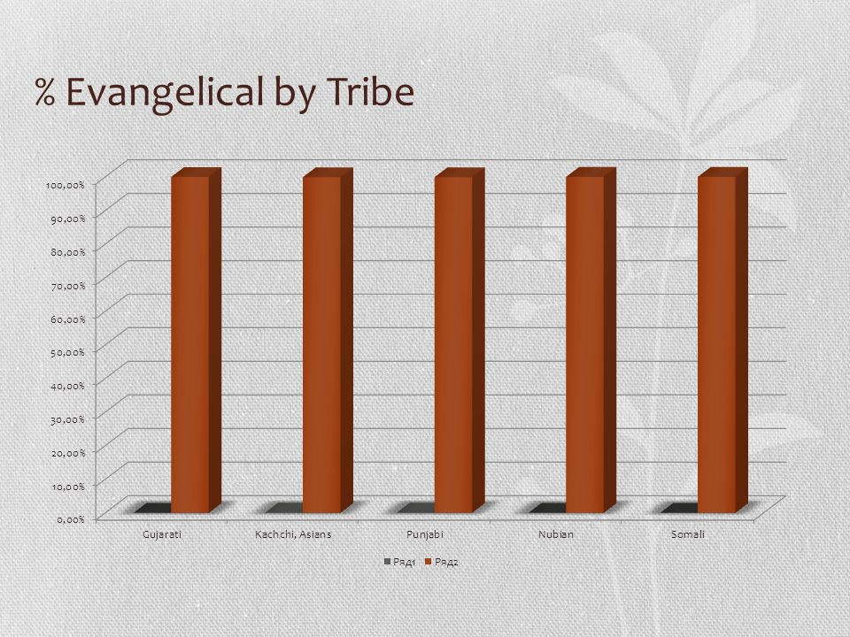 % Evangelical by Tribe