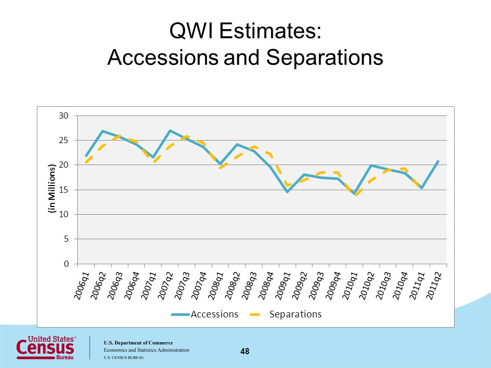 QWI Estimates: Accessions and Separations 48
