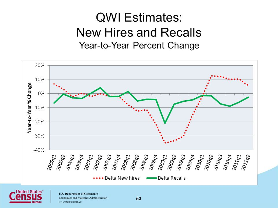 QWI Estimates: New Hires and Recalls Year-to-Year Percent Change 53