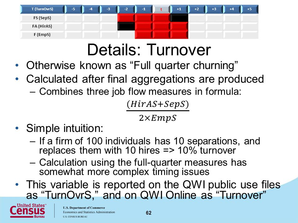 Details: Turnover 62 T (TurnOvrS)-5-4-3-2 t +1+2+3+4+5 FS (SepS) FA (HirAS) F (EmpS)