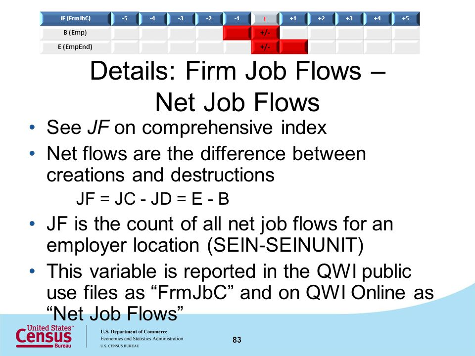 Details: Firm Job Flows – Net Job Flows See JF on comprehensive index Net flows are the difference between creations and destructions JF = JC - JD = E - B JF is the count of all net job flows for an employer location (SEIN-SEINUNIT) This variable is reported in the QWI public use files as FrmJbC and on QWI Online as Net Job Flows 83 JF (FrmJbC)-5-4-3-2 t +1+2+3+4+5 B (Emp) +/- E (EmpEnd) +/-