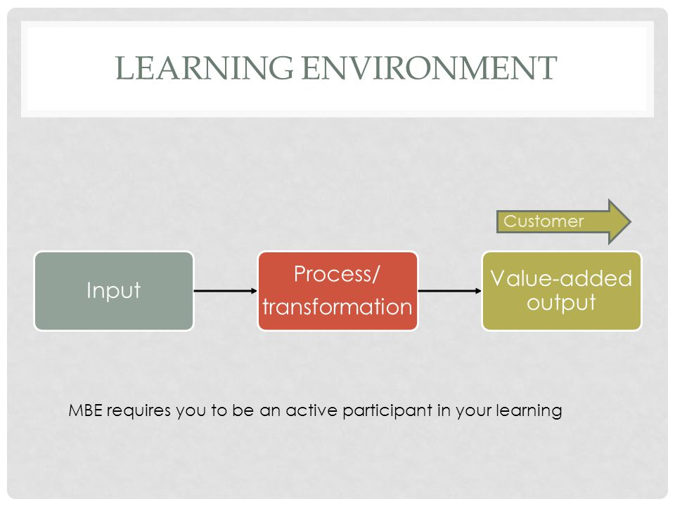 LEARNING ENVIRONMENT Input Process/ transformation Value-added output Customer MBE requires you to be an active participant in your learning
