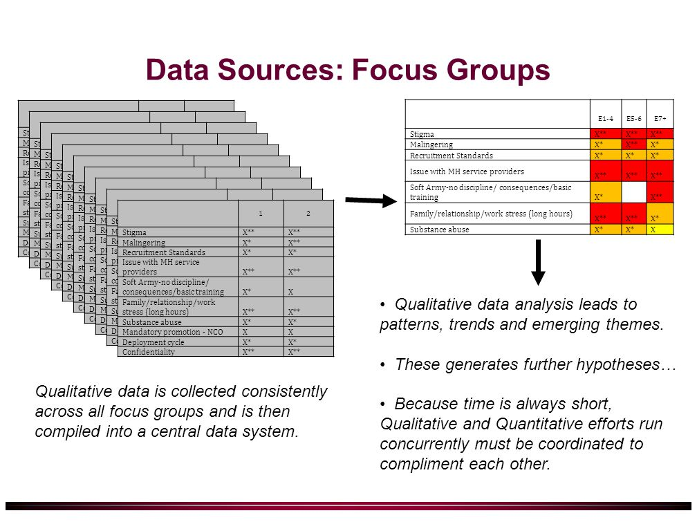 Data Sources: Focus Groups 1 2 StigmaX** MalingeringX*X** Recruitment StandardsX* Issue with MH service providersX** Soft Army-no discipline/ consequences/basic trainingX*X Family/relationship/work stress (long hours)X** Substance abuseX* Mandatory promotion - NCOXX Deployment cycleX* ConfidentialityX** 1 2 StigmaX** MalingeringX*X** Recruitment StandardsX* Issue with MH service providersX** Soft Army-no discipline/ consequences/basic trainingX*X Family/relationship/work stress (long hours)X** Substance abuseX* Mandatory promotion - NCOXX Deployment cycleX* ConfidentialityX** 1 2 StigmaX** MalingeringX*X** Recruitment StandardsX* Issue with MH service providersX** Soft Army-no discipline/ consequences/basic trainingX*X Family/relationship/work stress (long hours)X** Substance abuseX* Mandatory promotion - NCOXX Deployment cycleX* ConfidentialityX** 1 2 StigmaX** MalingeringX*X** Recruitment StandardsX* Issue with MH service providersX** Soft Army-no discipline/ consequences/basic trainingX*X Family/relationship/work stress (long hours)X** Substance abuseX* Mandatory promotion - NCOXX Deployment cycleX* ConfidentialityX** 1 2 StigmaX** MalingeringX*X** Recruitment StandardsX* Issue with MH service providersX** Soft Army-no discipline/ consequences/basic trainingX*X Family/relationship/work stress (long hours)X** Substance abuseX* Mandatory promotion - NCOXX Deployment cycleX* ConfidentialityX** 1 2 StigmaX** MalingeringX*X** Recruitment StandardsX* Issue with MH service providersX** Soft Army-no discipline/ consequences/basic trainingX*X Family/relationship/work stress (long hours)X** Substance abuseX* Mandatory promotion - NCOXX Deployment cycleX* ConfidentialityX** 1 2 StigmaX** MalingeringX*X** Recruitment StandardsX* Issue with MH service providersX** Soft Army-no discipline/ consequences/basic trainingX*X Family/relationship/work stress (long hours)X** Substance abuseX* Mandatory promotion - NCOXX Deployment cycleX* ConfidentialityX** 1 2 StigmaX** MalingeringX*X** Recruitment StandardsX* Issue with MH service providersX** Soft Army-no discipline/ consequences/basic trainingX*X Family/relationship/work stress (long hours)X** Substance abuseX* Mandatory promotion - NCOXX Deployment cycleX* ConfidentialityX** 1 2 StigmaX** MalingeringX*X** Recruitment StandardsX* Issue with MH service providersX** Soft Army-no discipline/ consequences/basic trainingX*X Family/relationship/work stress (long hours)X** Substance abuseX* Mandatory promotion - NCOXX Deployment cycleX* ConfidentialityX** 12 StigmaX** MalingeringX*X** Recruitment StandardsX* Issue with MH service providersX** Soft Army-no discipline/ consequences/basic trainingX*X Family/relationship/work stress (long hours)X** Substance abuseX* Mandatory promotion - NCOXX Deployment cycleX* ConfidentialityX** E1-4E5-6E7+ StigmaX** MalingeringX*X**X* Recruitment StandardsX* Issue with MH service providers X** Soft Army-no discipline/ consequences/basic trainingX*X** Family/relationship/work stress (long hours) X** X* Substance abuseX* X Qualitative data is collected consistently across all focus groups and is then compiled into a central data system.