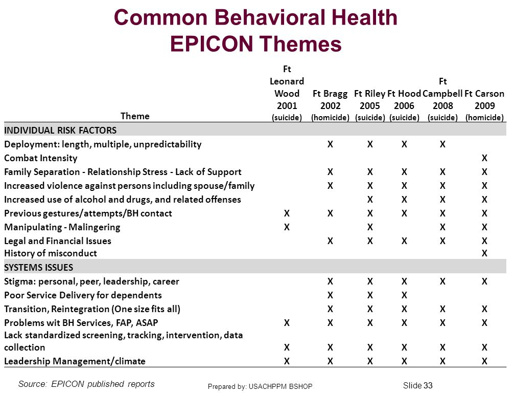 Slide 33 Common Behavioral Health EPICON Themes 33 Source: EPICON published reports Theme Ft Leonard Wood 2001 (suicide) Ft Bragg 2002 (homicide) Ft Riley 2005 (suicide) Ft Hood 2006 (suicide) Ft Campbell 2008 (suicide) Ft Carson 2009 (homicide) INDIVIDUAL RISK FACTORS Deployment: length, multiple, unpredictabilityXXXX Combat IntensityX Family Separation - Relationship Stress - Lack of SupportXXXXX Increased violence against persons including spouse/familyXXXXX Increased use of alcohol and drugs, and related offensesXXXX Previous gestures/attempts/BH contactXXXXXX Manipulating - MalingeringXXXX Legal and Financial IssuesXXXXX History of misconductX SYSTEMS ISSUES Stigma: personal, peer, leadership, careerXXXXX Poor Service Delivery for dependentsXXX Transition, Reintegration (One size fits all)XXXXX Problems wit BH Services, FAP, ASAPXXXXXX Lack standardized screening, tracking, intervention, data collectionXXXXXX Leadership Management/climateXXXXXX Prepared by: USACHPPM BSHOP