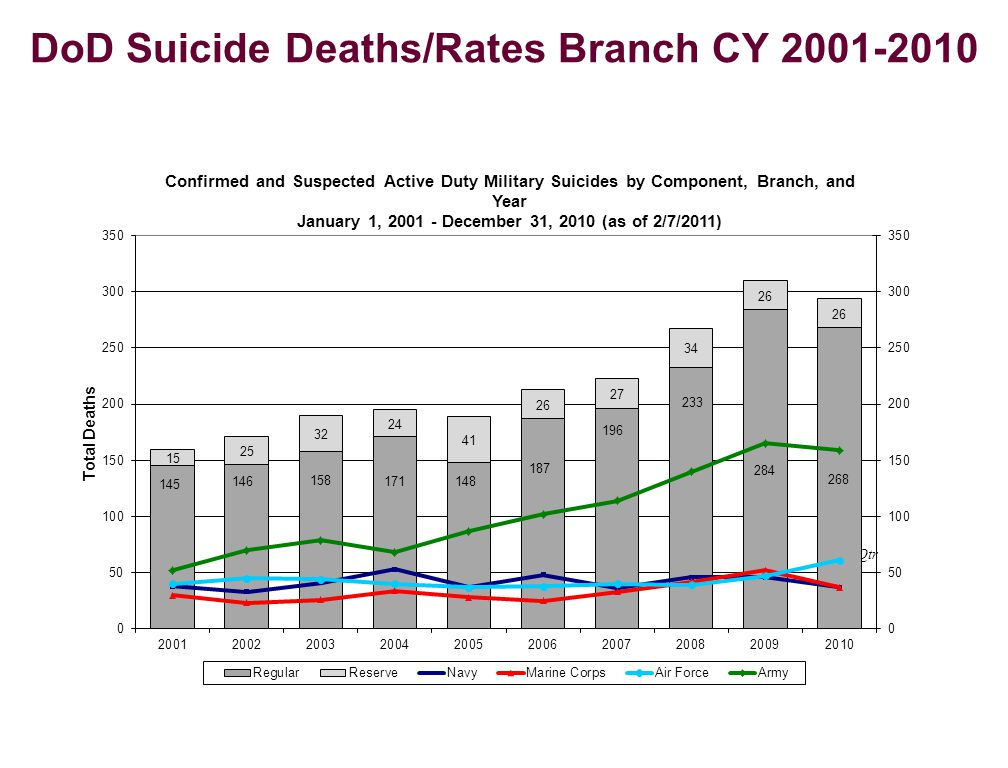 1 st Qtr DoD Suicide Deaths/Rates Branch CY 2001-2010