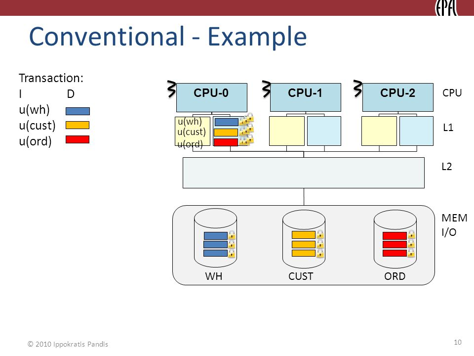 © 2010 Ippokratis Pandis Conventional - Example CPU-0 CPU L1 CPU-1CPU-2 L2 MEM I/O WH CUSTORD Transaction: I D u(wh) u(cust) u(ord) u(wh) u(cust) u(ord) 10