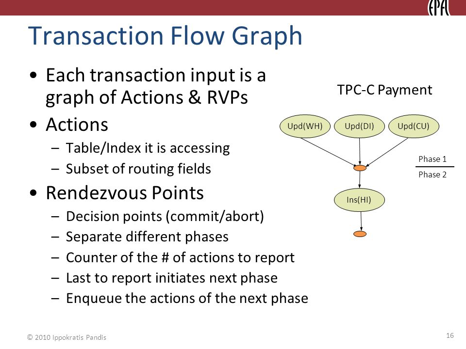 © 2010 Ippokratis Pandis Transaction Flow Graph Each transaction input is a graph of Actions & RVPs Actions –Table/Index it is accessing –Subset of routing fields Rendezvous Points –Decision points (commit/abort) –Separate different phases –Counter of the # of actions to report –Last to report initiates next phase –Enqueue the actions of the next phase 16 TPC-C Payment Upd(WH)Upd(DI)Upd(CU) Ins(HI) Phase 1 Phase 2