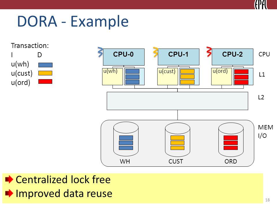 © 2010 Ippokratis Pandis DORA - Example CPU-0 CPU L1 CPU-1CPU-2 L2 MEM I/O WH CUSTORD u(wh) u(cust) u(ord) Transaction: I D u(wh) u(cust) u(ord) 18 Centralized lock free Improved data reuse
