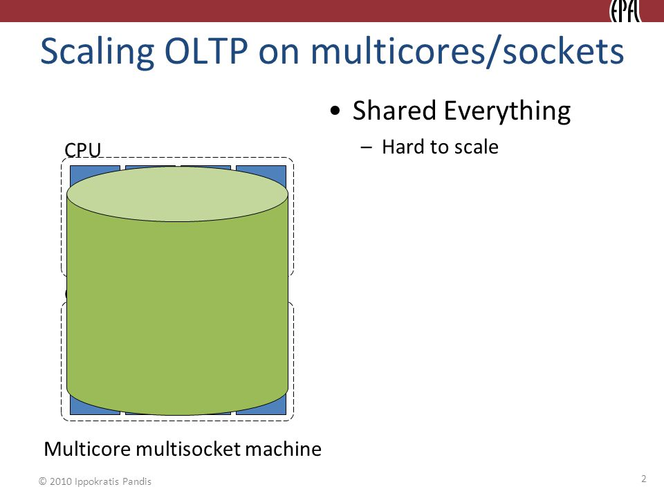 © 2010 Ippokratis Pandis Scaling OLTP on multicores/sockets Shared Everything –Hard to scale 2 Multicore multisocket machine Core CPU Core CPU