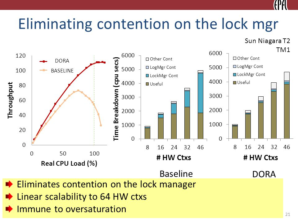 © 2010 Ippokratis Pandis 21 Sun Niagara T2 TM1 BASELINE DORA Baseline DORA Eliminates contention on the lock manager Linear scalability to 64 HW ctxs Immune to oversaturation Eliminating contention on the lock mgr