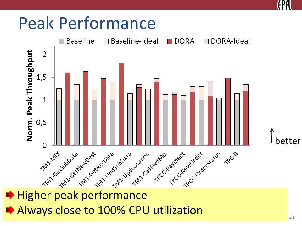 © 2010 Ippokratis Pandis Peak Performance 24 better Higher peak performance Always close to 100% CPU utilization