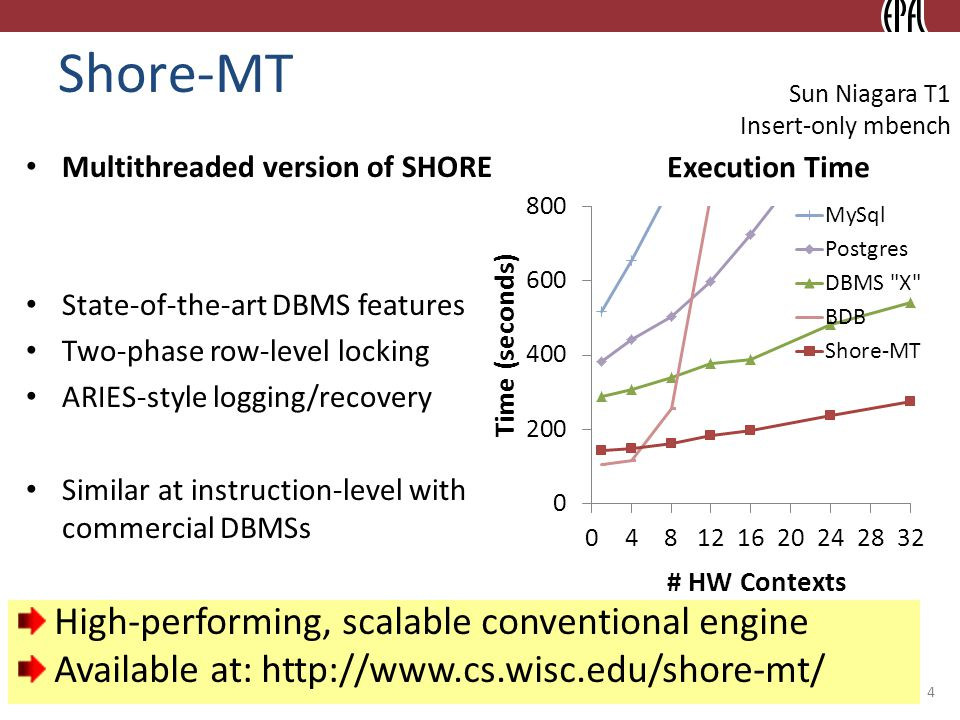 © 2010 Ippokratis Pandis Shore-MT Multithreaded version of SHORE State-of-the-art DBMS features Two-phase row-level locking ARIES-style logging/recove