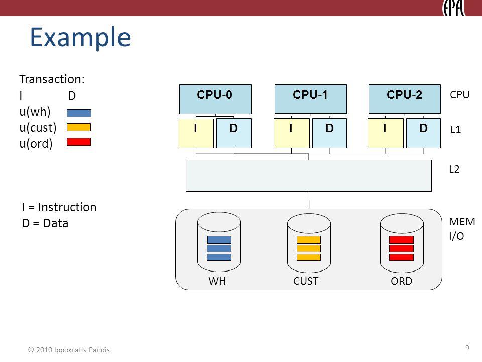 © 2010 Ippokratis Pandis Example CPU-0 I D CPU L1 CPU-1 I D CPU-2 I D L2 MEM I/O WH CUSTORD Transaction: I D u(wh) u(cust) u(ord) I = Instruction D = Data 9