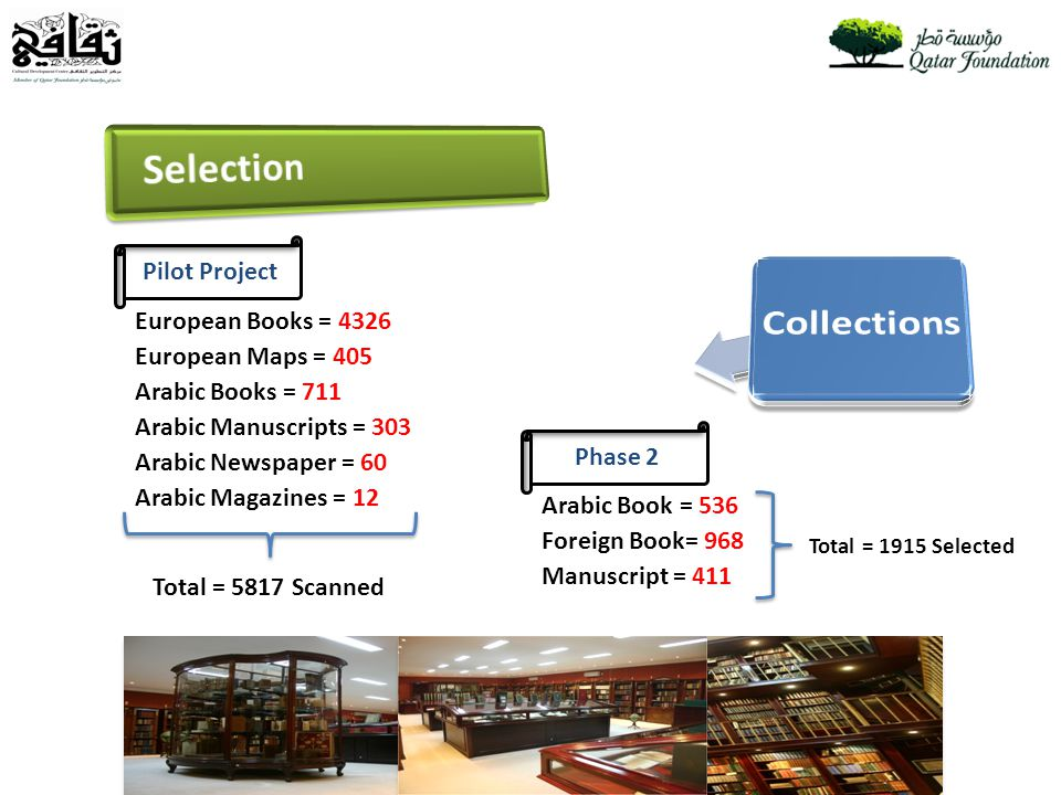 Pilot Project Phase 2 European Books = 4326 European Maps = 405 Arabic Books = 711 Arabic Manuscripts = 303 Arabic Newspaper = 60 Arabic Magazines = 12 Arabic Book = 536 Foreign Book= 968 Manuscript = 411 Total = 1915 Selected Total = 5817 Scanned