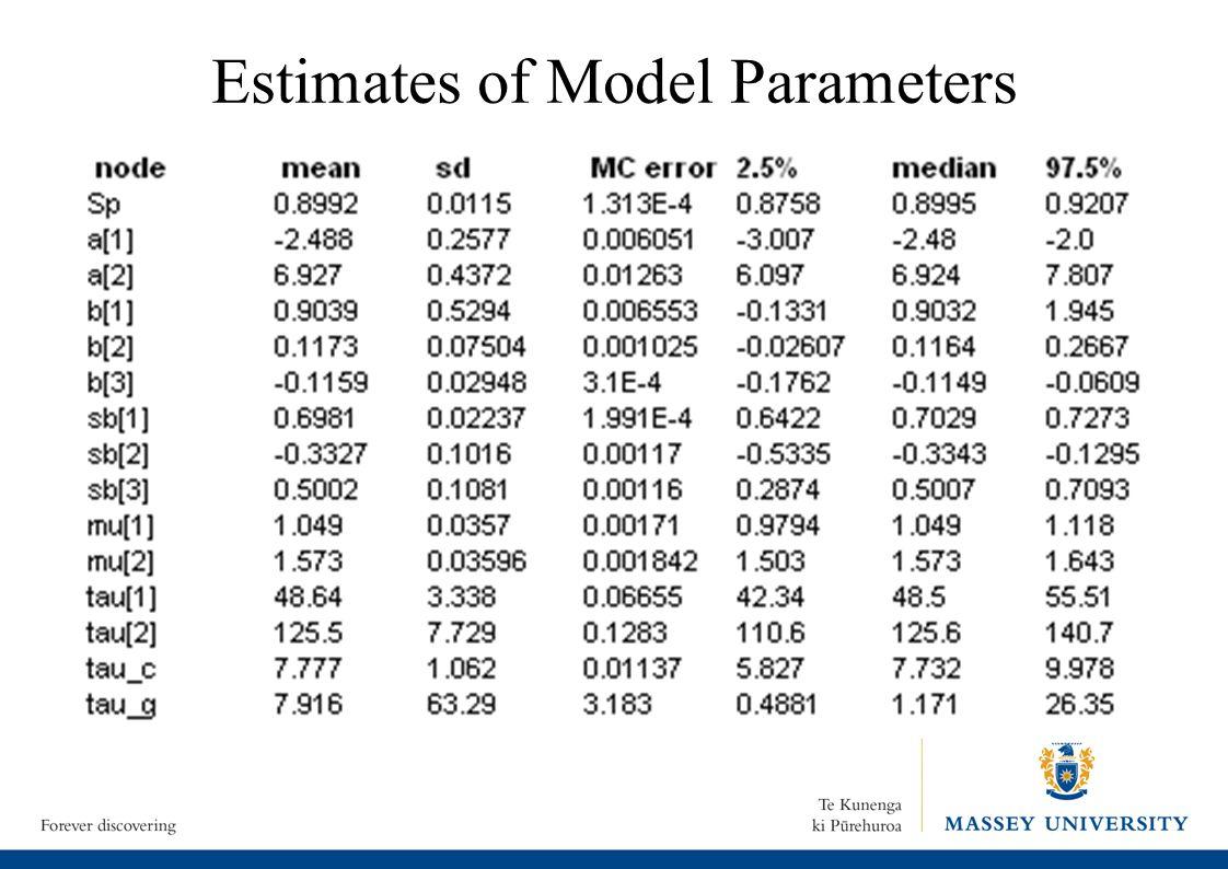 Estimates of Model Parameters