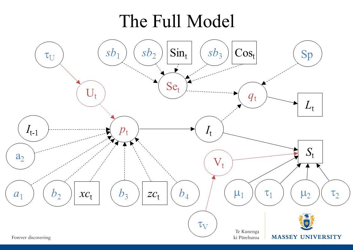 Posterior Densities of Model Parameters