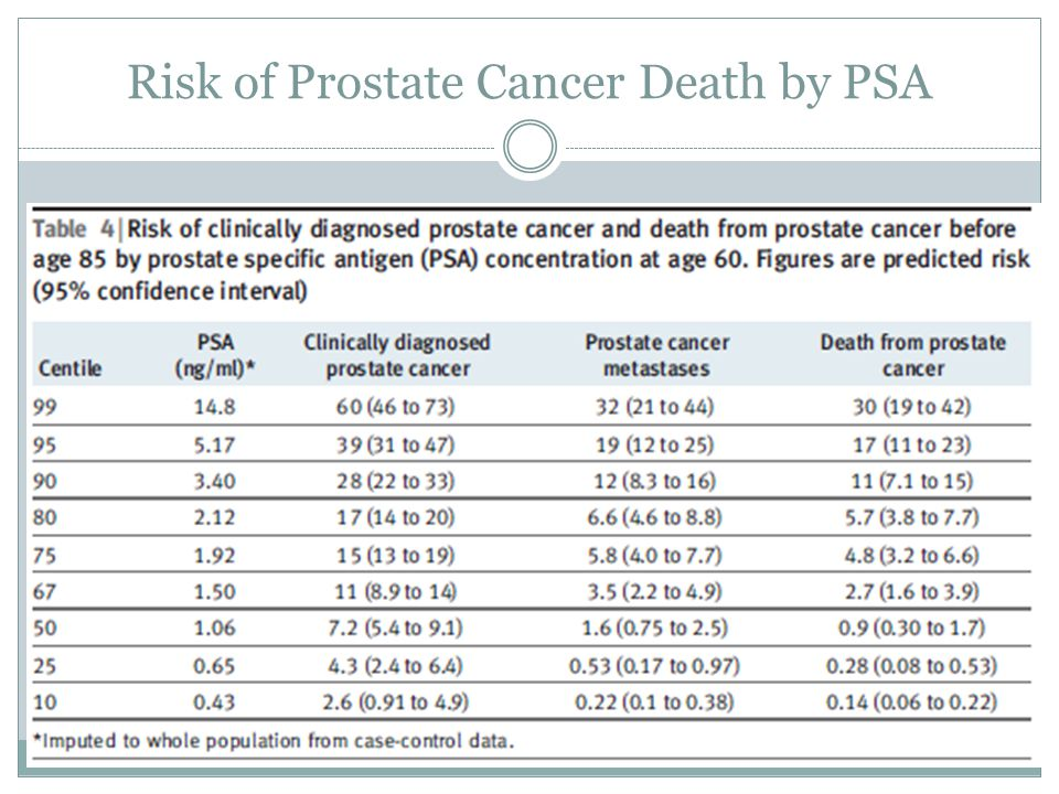 Risk of Prostate Cancer Death by PSA