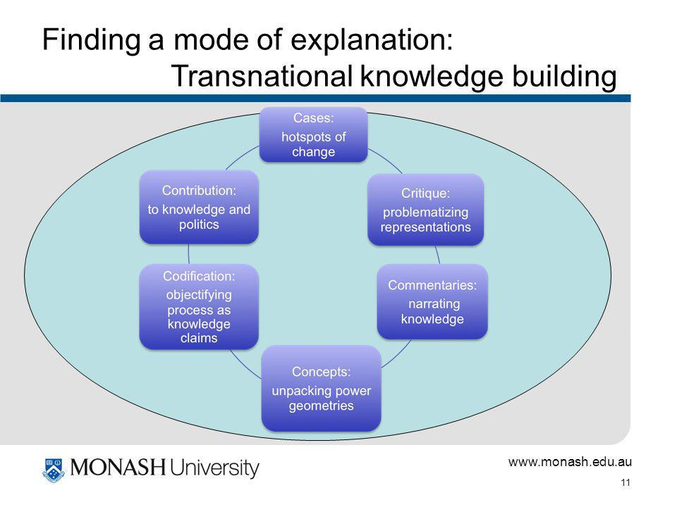 www.monash.edu.au 11 Finding a mode of explanation: Transnational knowledge building