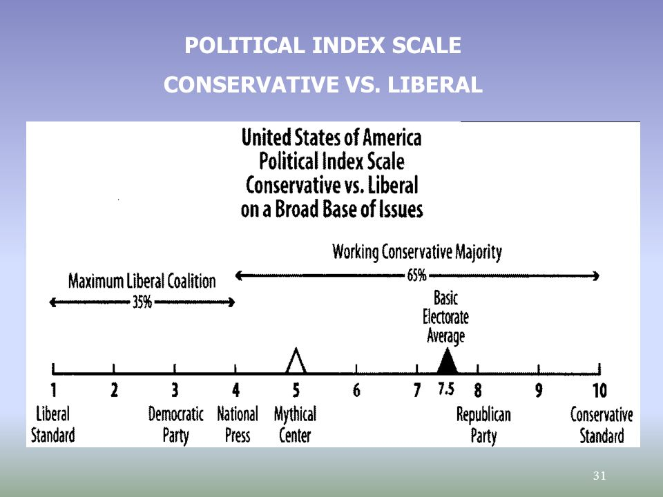 31 POLITICAL INDEX SCALE CONSERVATIVE VS. LIBERAL
