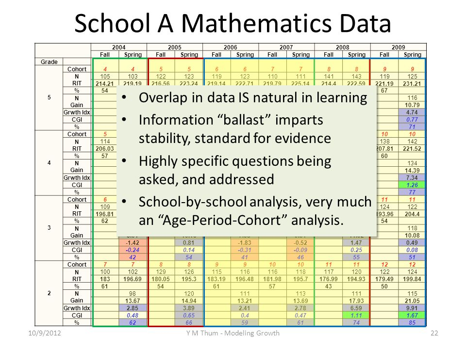School A Mathematics Data 200420052006200720082009 FallSpringFallSpringFallSpringFallSpringFallSpringFallSpring Grade 445566778899 5 Cohort N RIT 105103122123119123110111141143119125 214.21219.19216.56223.24219.14222.71219.79225.14214.4222.59221.19231.21 %54 57 64 65 54 67 N Gain 101 119 117 106 138 116 4.77 6.83 3.86 5 8.03 10.79 Grwth Idx -1.41 0.69 -2.23 -1.07 1.85 4.74 CGI -0.23 0.11 -0.36 -0.17 0.3 0.77 % 43 53 41 46 57 71 4 Cohort556677889910 N RIT 114109122123103106118126123122138142 206.03216.68207.36218.12209.38217.12205.94213.61206.46220.31207.81221.52 %57 60 64 56 59 60 N Gain 104 118 99 117 114 134 10.12 10.71 8.17 7.71 13.5 14.39 Grwth Idx 3 3.65 1.2 0.56 6.43 7.34 CGI 0.52 0.63 0.21 0.1 1.11 1.26 % 63 65 55 52 76 77 3 Cohort6677889910 11 N RIT 109 110107118117 125128124122 196.81205.28197.8208.17195.47203.36195.53204.58195205.9193.96204.4 %62 64 56 54 N Gain 103 115 113 121 118 8.01 10.16 7.68 9.01 11.02 10.08 Grwth Idx -1.42 0.81 -1.83 -0.52 1.47 0.49 CGI -0.24 0.14 -0.31 -0.09 0.25 0.08 % 42 54 41 46 55 51 2 Cohort77889910 11 12 N RIT 100102129126115116 118117120122124 183196.69180.05195.3183.19196.48181.98195.7176.99194.93179.49199.84 %61 54 61 57 43 50 N Gain 98 120 111 113 111 115 13.67 14.94 13.21 13.69 17.93 21.05 Grwth Idx 2.85 3.89 2.41 2.78 6.59 9.91 CGI 0.48 0.65 0.4 0.47 1.11 1.67 % 62 66 59 61 74 85 10/9/2012Y M Thum - Modeling Growth22 Overlap in data IS natural in learning Information ballast imparts stability, standard for evidence Highly specific questions being asked, and addressed School-by-school analysis, very much an Age-Period-Cohort analysis.