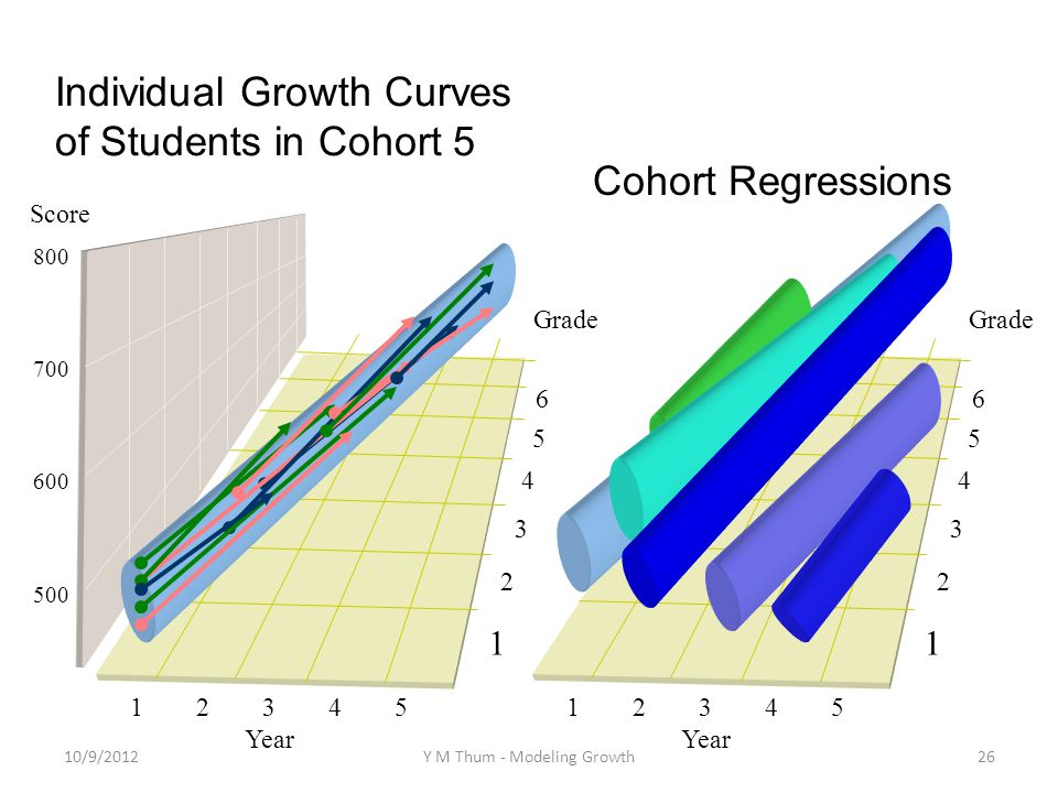 1 2 3 4 5 Year 1 2 3 6 4 5 Grade 1 2 3 4 5 Year 1 2 3 6 4 5 Grade Score 800 700 600 500 Cohort Regressions Individual Growth Curves of Students in Cohort 5 10/9/2012Y M Thum - Modeling Growth26
