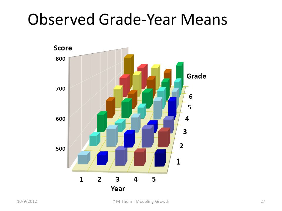 1 2 3 4 5 Year 1 2 3 6 4 5 Grade Score 800 700 600 500 Observed Grade-Year Means 10/9/2012Y M Thum - Modeling Growth27