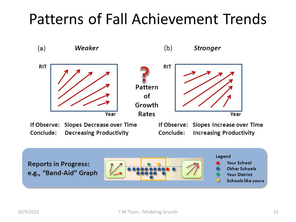 Patterns of Fall Achievement Trends Your School Other Schools Your District Schools like yours Legend Reports in Progress: e.g., Band-Aid Graph If Observe: Slopes Decrease over Time Conclude: Decreasing Productivity If Observe: Slopes Increase over Time Conclude: Increasing Productivity Pattern of Growth Rates RIT Year Stronger RIT Year Weaker (a) (b) 10/9/2012Y M Thum - Modeling Growth31