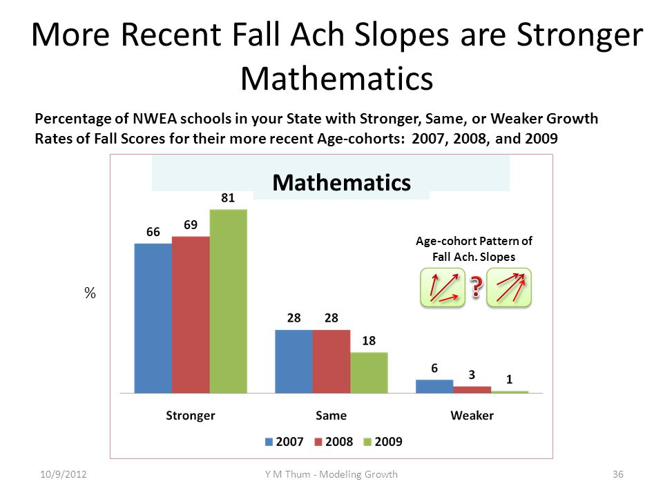 More Recent Fall Ach Slopes are Stronger Mathematics Percentage of NWEA schools in your State with Stronger, Same, or Weaker Growth Rates of Fall Scores for their more recent Age-cohorts: 2007, 2008, and 2009 % Mathematics 10/9/2012Y M Thum - Modeling Growth36 Age-cohort Pattern of Fall Ach.