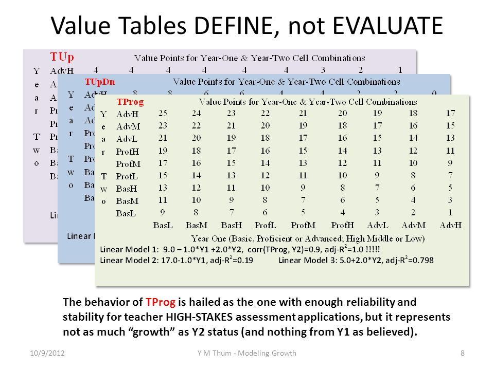 Value Tables DEFINE, not EVALUATE The behavior of TProg is hailed as the one with enough reliability and stability for teacher HIGH-STAKES assessment applications, but it represents not as much growth as Y2 status (and nothing from Y1 as believed).